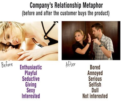 Marriage relationship after 6 ways